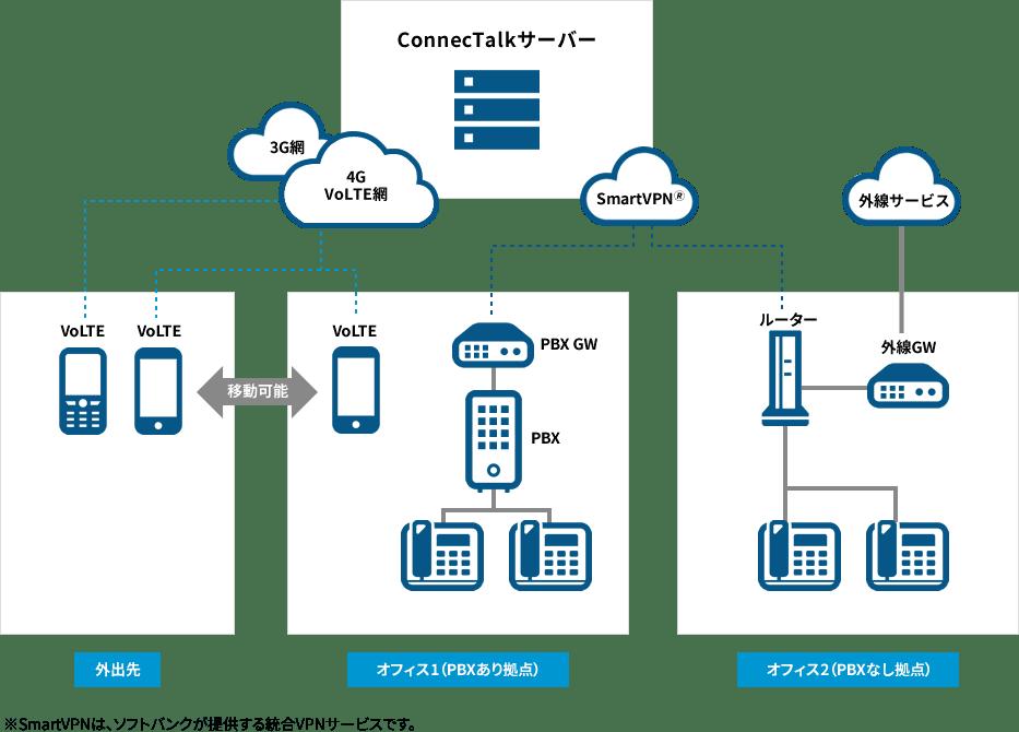 「ConnecTalk」のサービスイメージ図